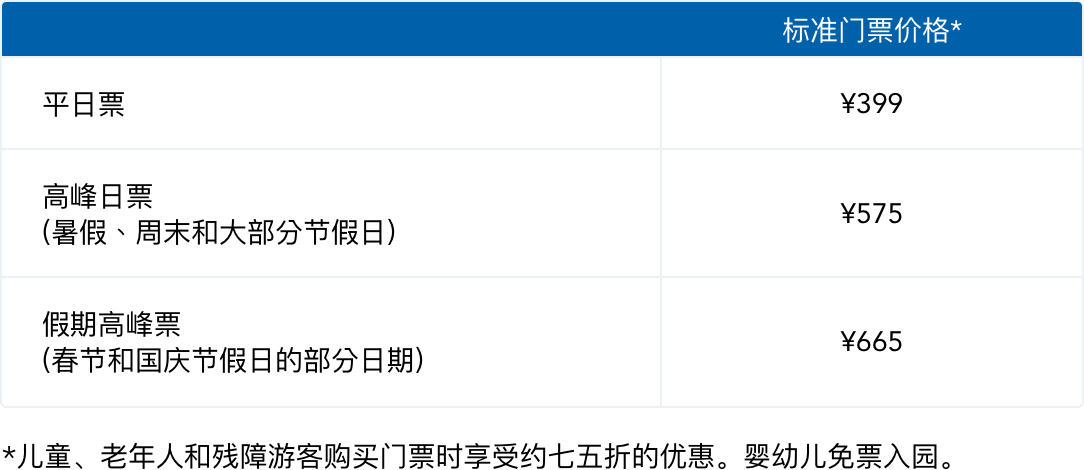 上海迪士尼乐园将调整门票价格:特别高峰日699元